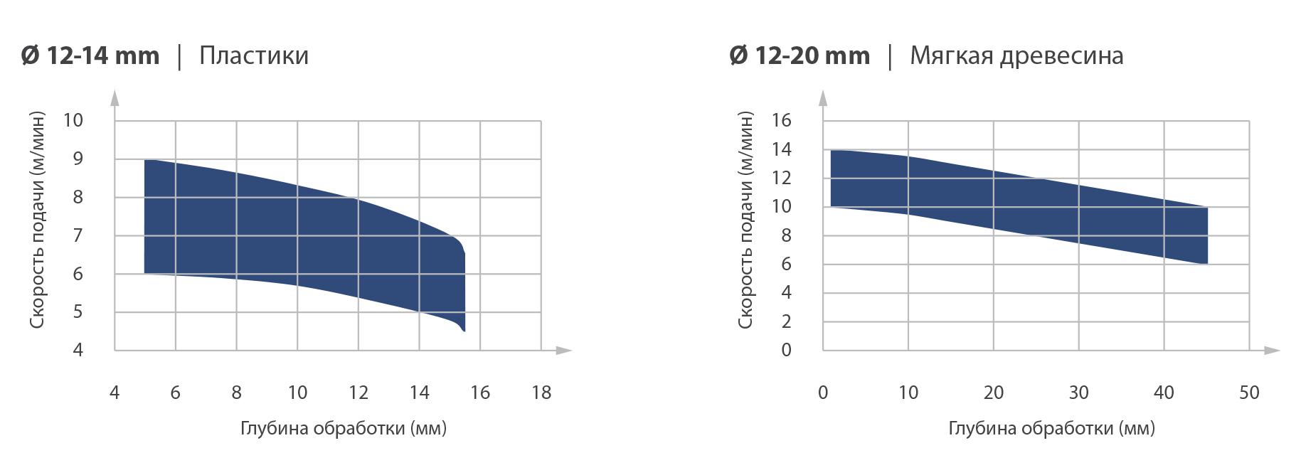 Монолитные спиральные фрезы Z2 (позитив) (LH)